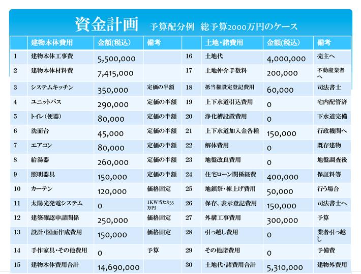 資金計画2000万