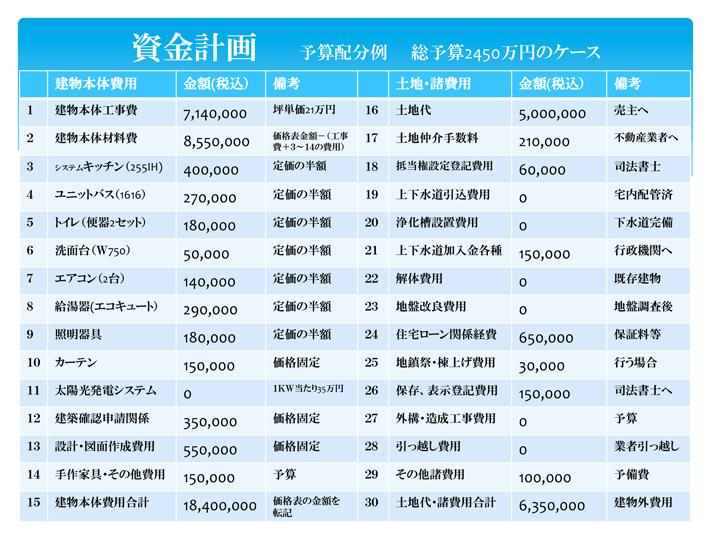 資金計画2450万